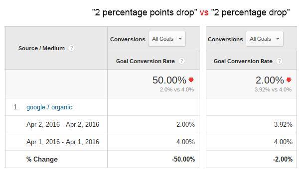 2-percentage-points-2-percentage-drop