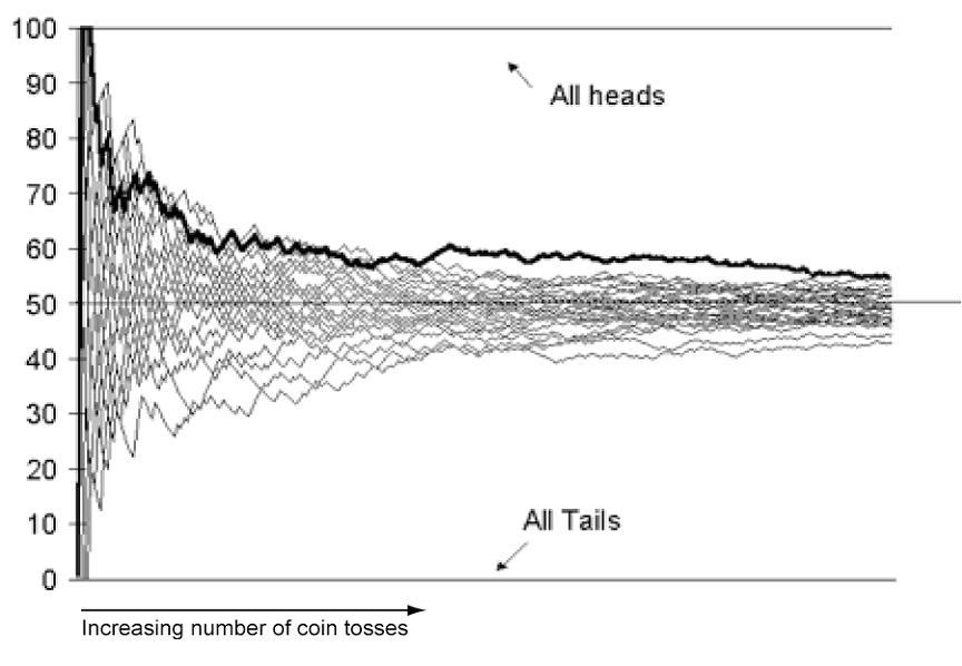 all-heads-all-tails-graph