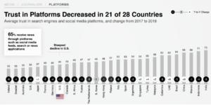 Global Trust Index