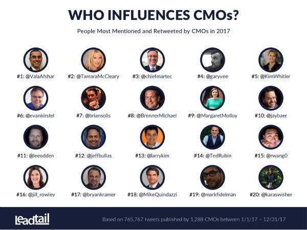 CMO Influencers