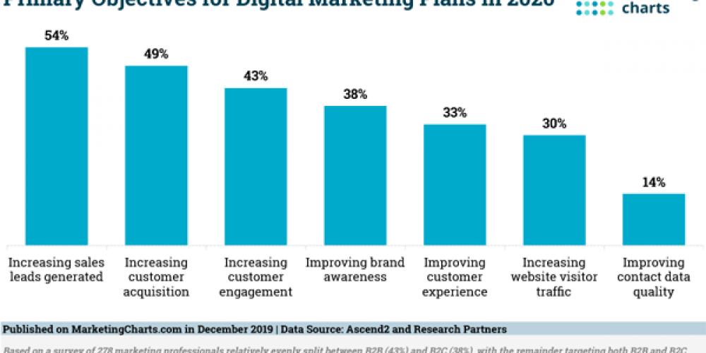 Digital Marketing News: Influencer Brand Marketing Study, Facebook's OS Plans, Instagram's Multiple Images, & SEO Effectiveness Survey