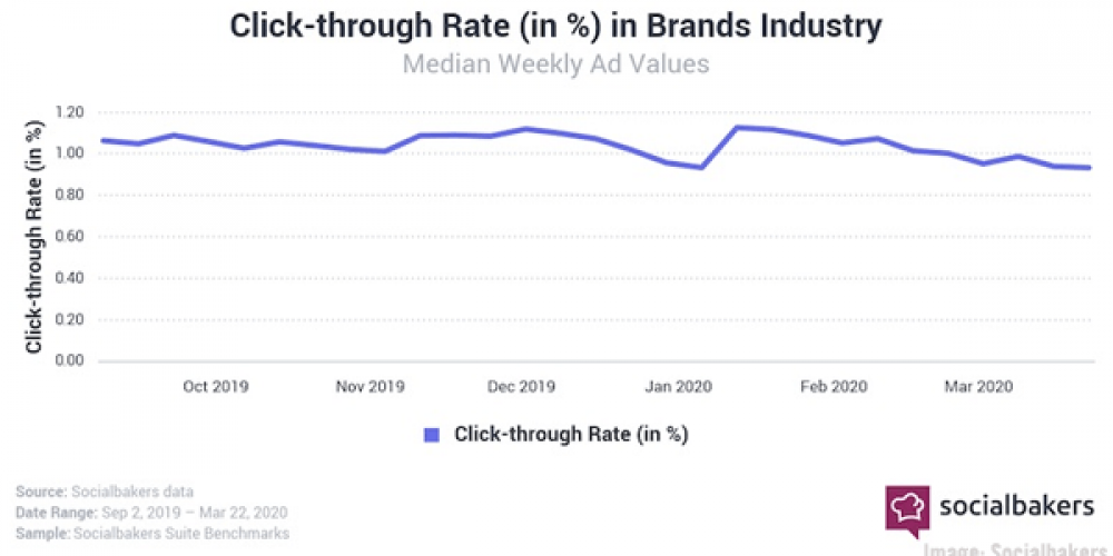Digital Marketing News: Influencers See Surging Engagement, COVID-19's Impact on B2B Marketers, and New Opportunities For Building Brand Trust