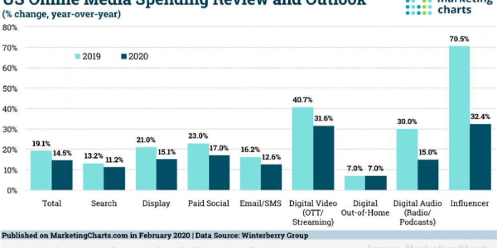 Digital Marketing News: Record Influencer Spending, Google's Gmail Shopping Ads, Pinterest's Verified Merchant Program, & Twitter Engagement Stats