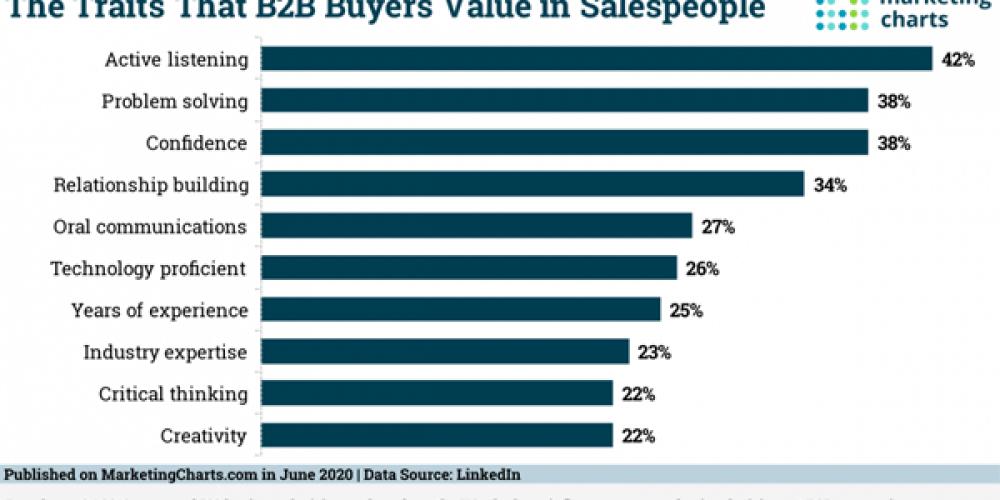 B2B Marketing News: Most Valued B2B Buyer Traits, Top B2B Content Types, LinkedIn Updates Retargeting Tools, & Mobile Ad Engagement Climbs
