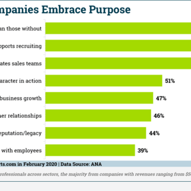Digital Marketing News: B2B Purpose & Brand Awareness Studies, Twitter Tests Fleets, Gen Z Turns to Influencers, & Apple's New Push Ads