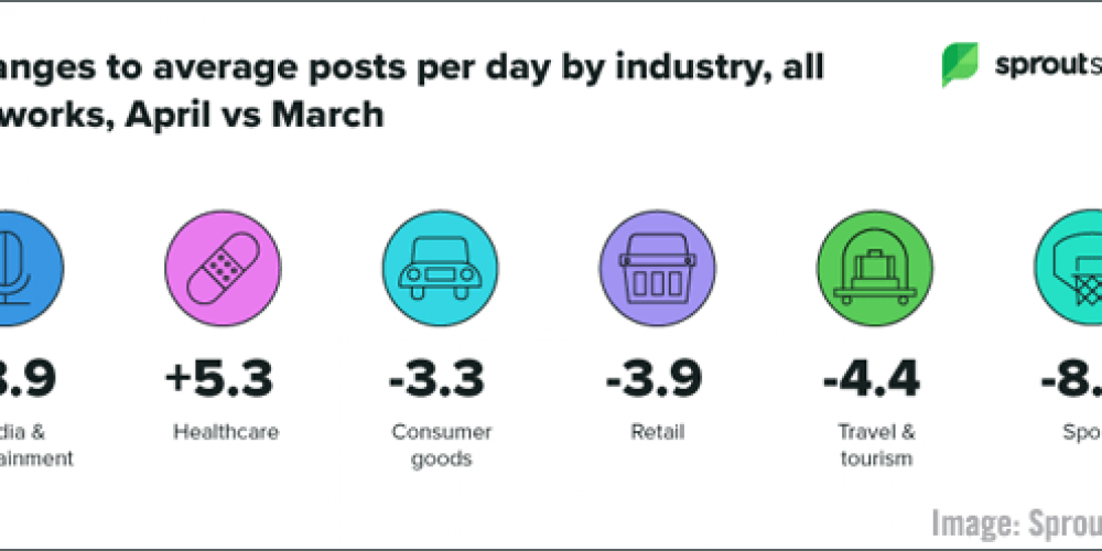 B2B Marketing News: B2B Marketers Invest in Data Quality, Top Times to Post During Pandemic, LinkedIn's Engagement Trends, & Facebook's Video Updates