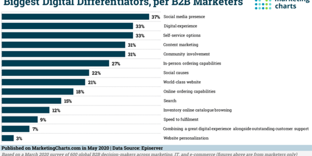 B2B Marketing News: Biggest B2B Differentiators Study, Facebook Buys Giphy, LinkedIn Prepares Stories, & Facebook's New Video Chat