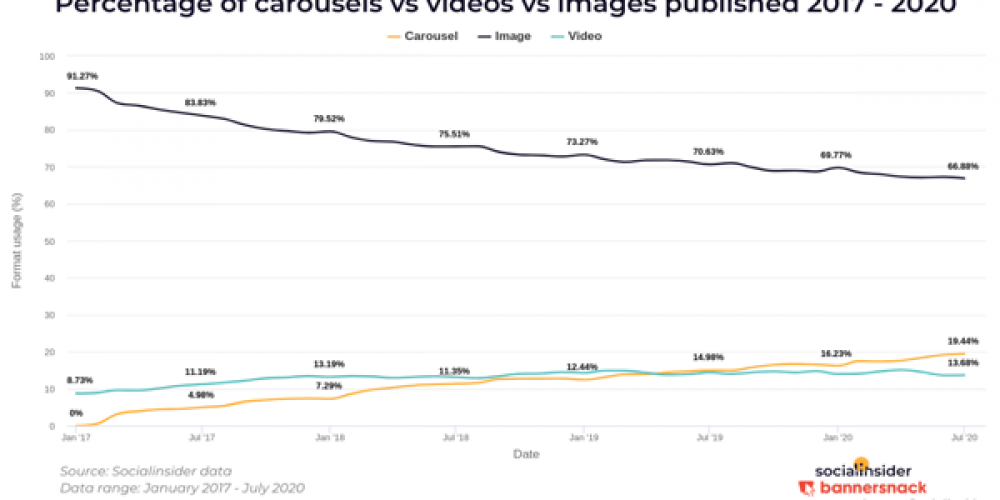 B2B Marketing News: Mobile Apps Thrive, Carousels Most Engaging Format on Instagram, Facebook's Horizon VR, & Data Security's Customer Loyalty Connection