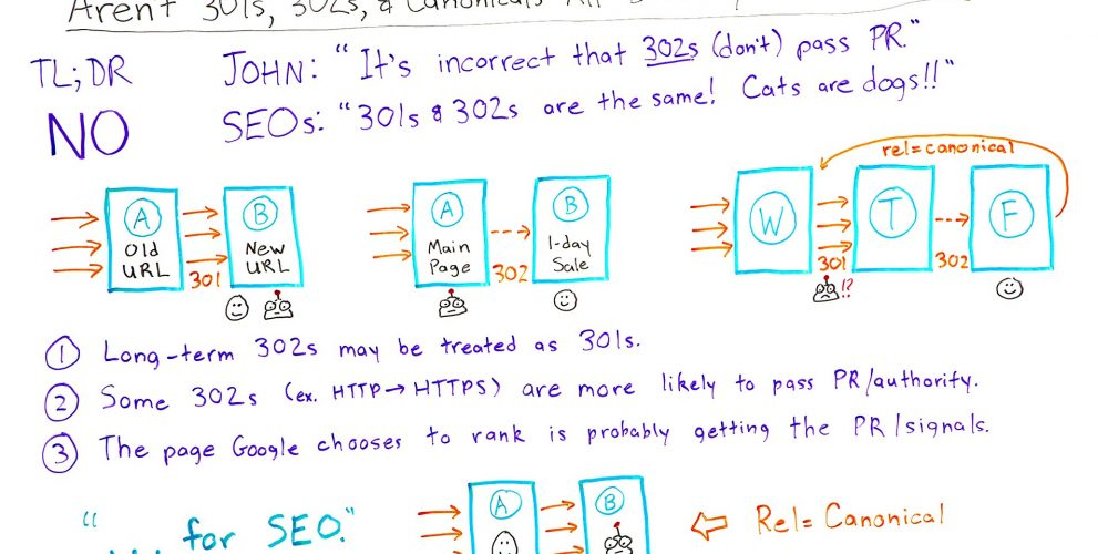 Aren't 301s, 302s, and Canonicals All Basically the Same? – Best of Whiteboard Friday