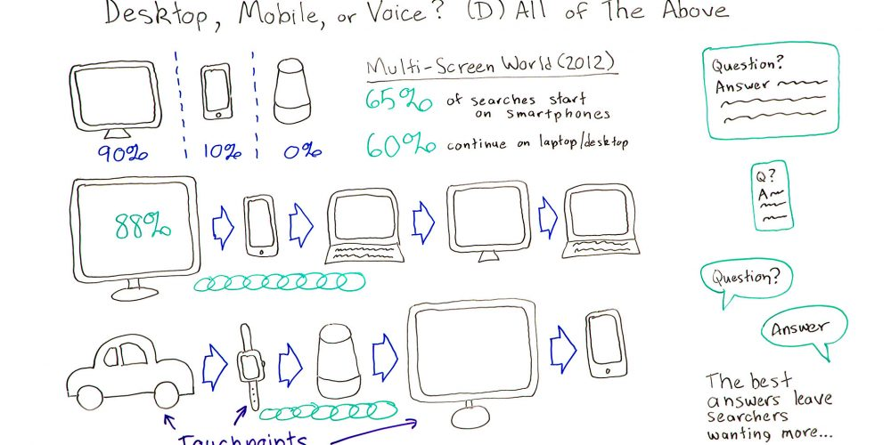 Desktop, Mobile, or Voice? (D) All of the Above — Best of Whiteboard Friday