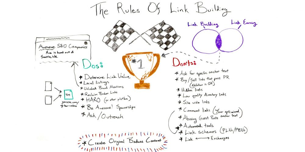 The Rules of Link Building – Best of Whiteboard Friday