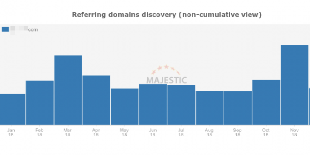 """Can """"Big Content"""" Link Building Campaigns Really Work?"""