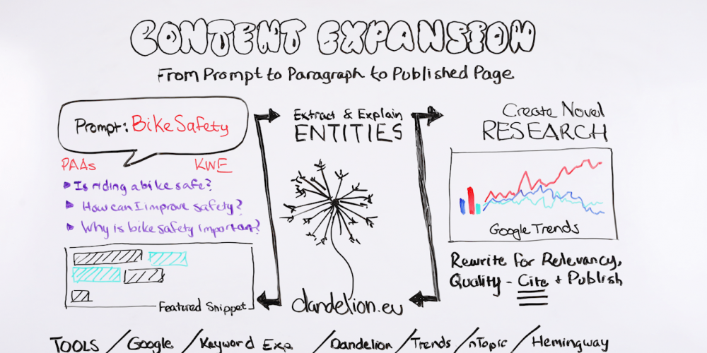 Content Expansion: From Prompt to Paragraph to Published Page – Whiteboard Friday