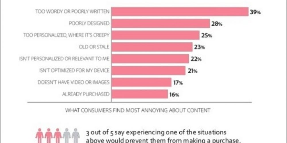 Digital Marketing News: Content Pet Peeves, Facebook's New Look, Personalization With AI & More