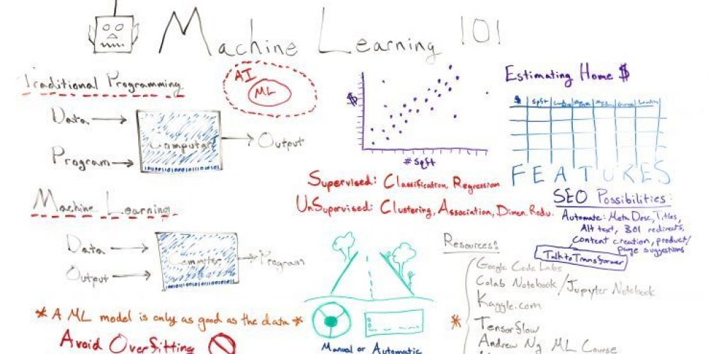 Machine Learning 101 – Whiteboard Friday