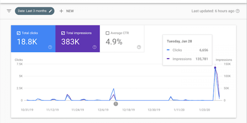 How I Generate 18,800 Visitors from Google Without SEO or Ads