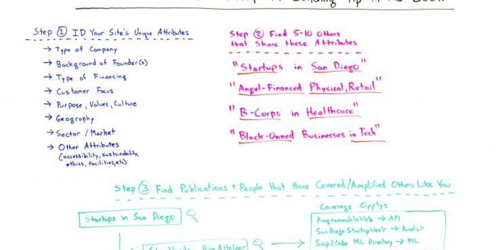 The Easiest PR-Focused Link Building Tip in the Book – Whiteboard Friday