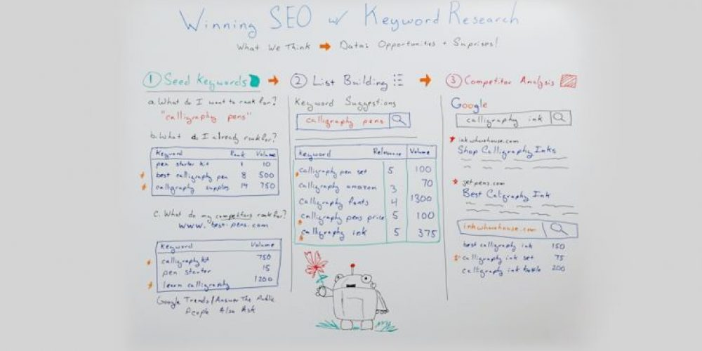 A Must-have Keyword Research Process for Winning SEO – Whiteboard Friday