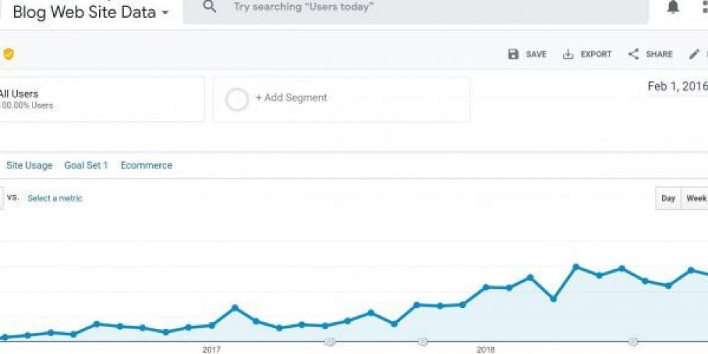 How We Grew Blog Traffic by 650% in Two Years — Organically