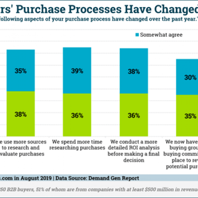 Digital Marketing News: Most Google Searches Don't Yield Clicks, Facebook Drops Group Chat, Diminishing Ad Trust & More