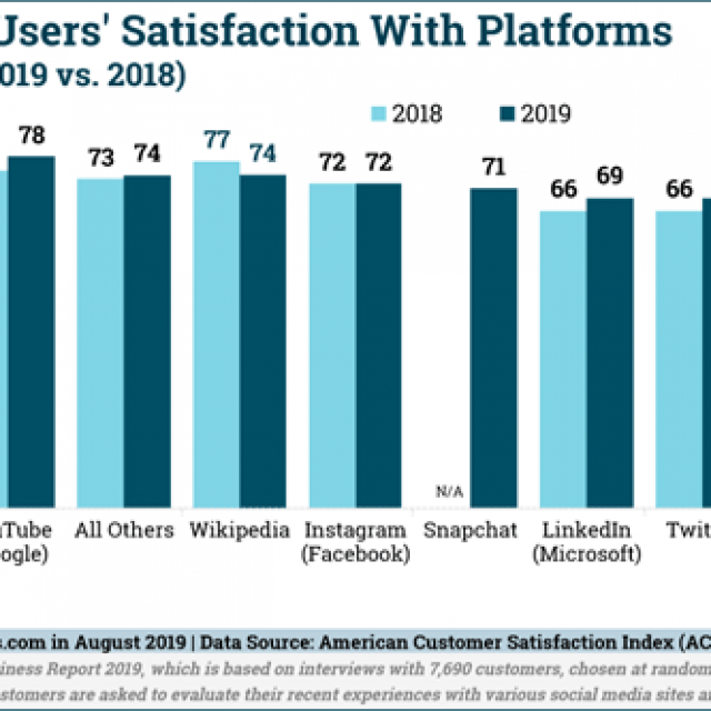 Digital Marketing News: Google's Playable SERP Podcasts & New Unified Analytics, B2B Video Completion Rate Study & More
