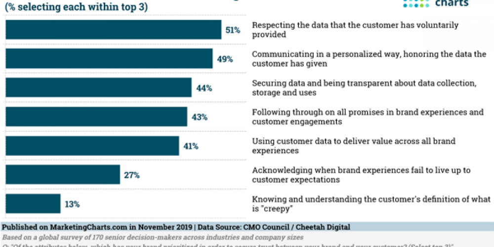 Digital Marketing News: Instagram Tests Hiding Likes, Brand Trust Priorities Report, & Facebook's New Brand Tools