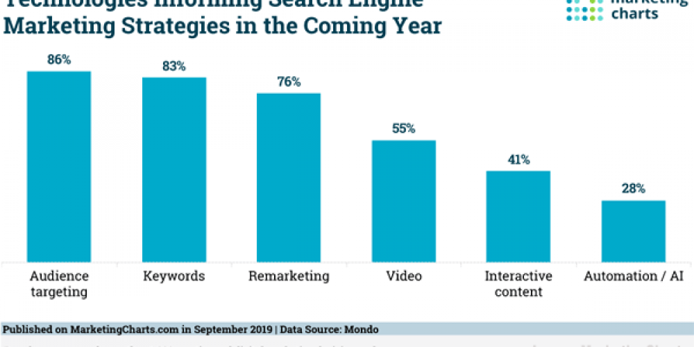 Digital Marketing News: Google Brings Multiple Thumbnails to Video Results, Facebook's AR Ads Plan, Twitter Adds Multiple List Feature, & More