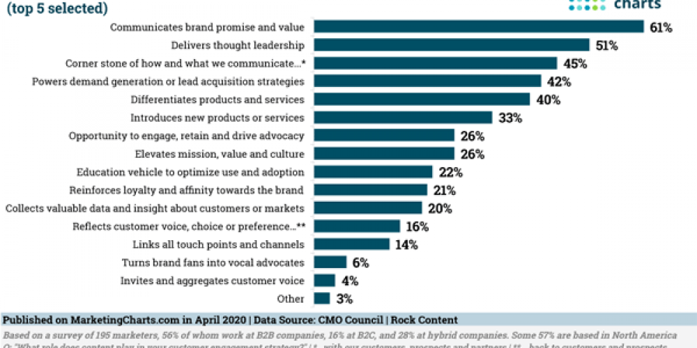 Digital Marketing News: Shifting B2B Buyer Behaviors, Brands Evolve Crisis Response, Bad Data's Effect on B2B Firms, & Twitter Shares New Data With Advertisers