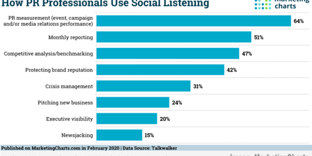 Digital Marketing News: How B2B Buyers Pick Vendors, BuzzSumo's New YouTube Insights, ABM Brings B2B Improvements, & How Brands Use Direct Messaging