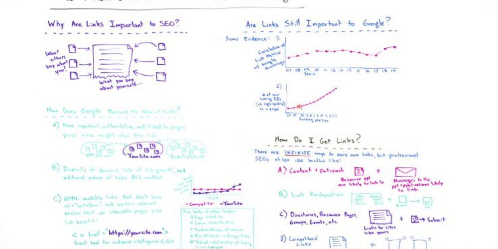 The One-Hour Guide to SEO: Link Building – Whiteboard Friday