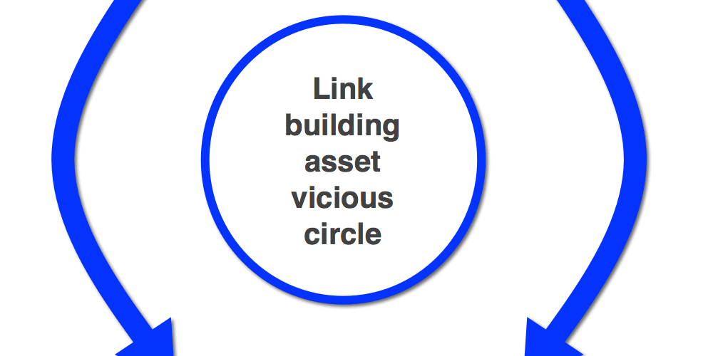 How to Set up a Well-Integrated Effective Link Building Campaign