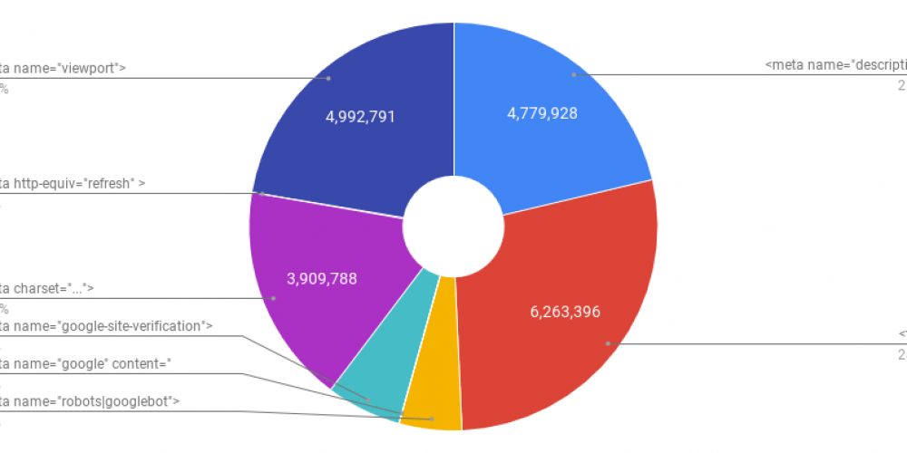 A Breakdown of HTML Usage Across ~8 Million Pages (& What It Means for Modern SEO)