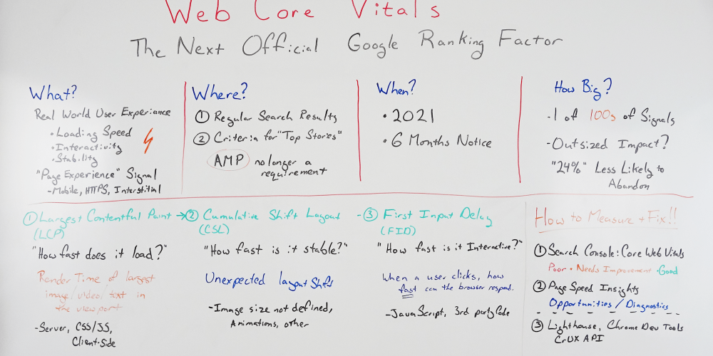 Core Web Vitals: The Next Official Google Ranking Factor – Whiteboard Friday
