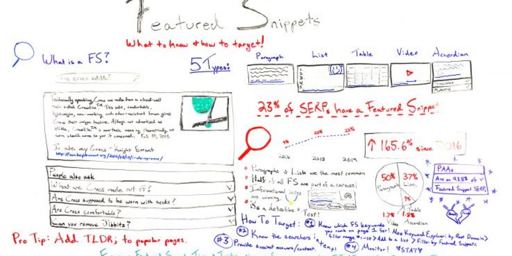 Featured Snippets: What to Know & How to Target – Whiteboard Friday