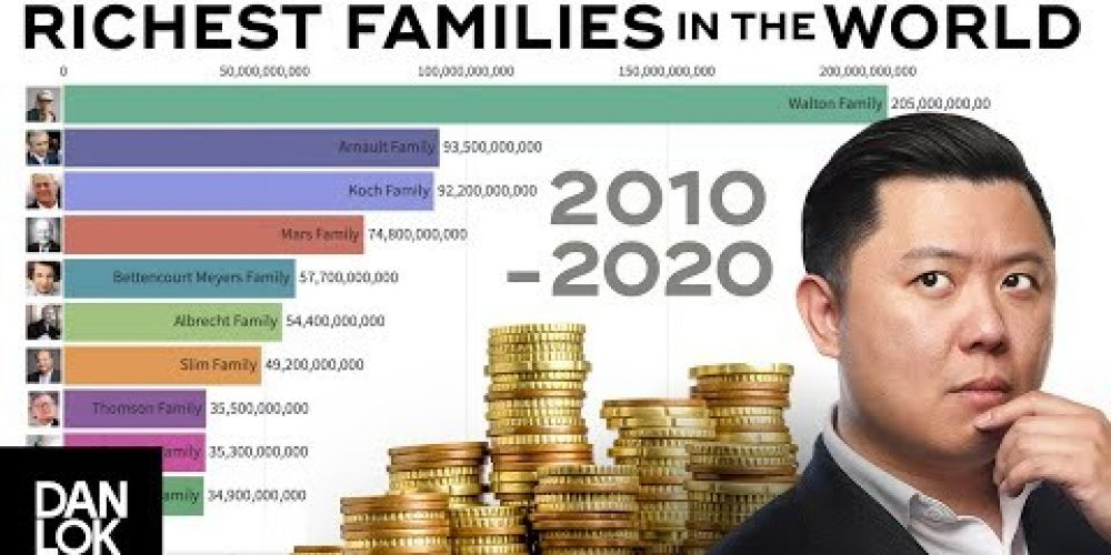 Top 10 Richest Families In The World (2010-2020)