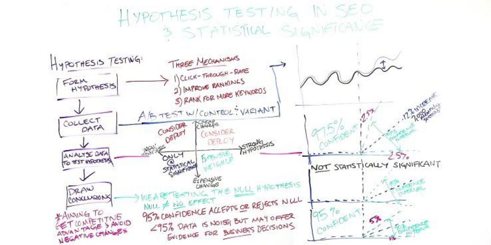 Hypothesis Testing in SEO & Statistical Significance – Whiteboard Friday