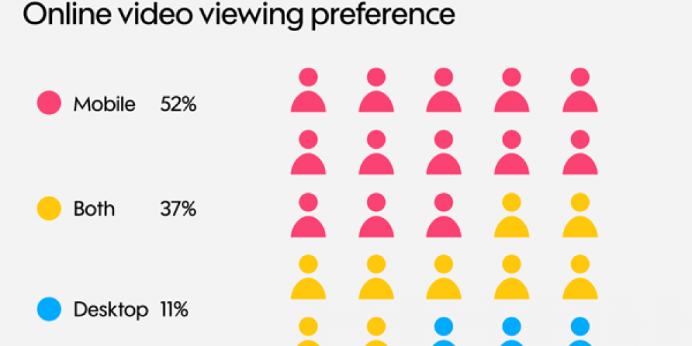 Digital Marketing News: Facebook Launches Viewpoints Market Research Tool, Brand Loyalty Remains High, & Instagram Offers a Glimpse of Feed AI