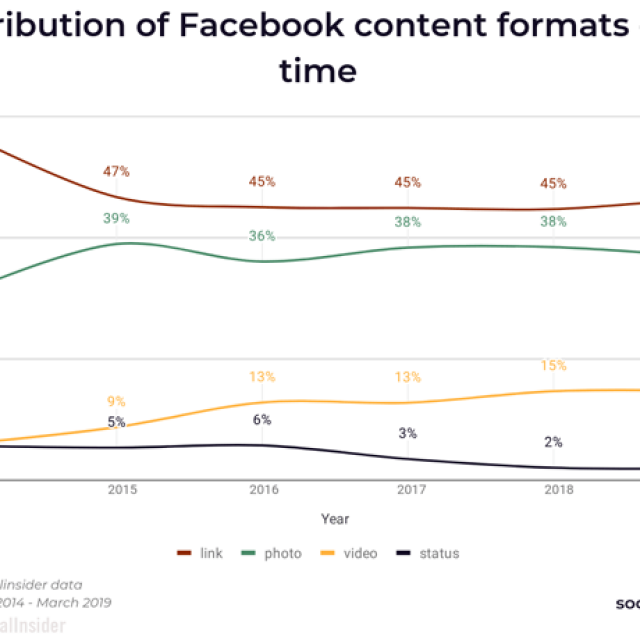 Digital Marketing News: B2B Content Consumption Habits, Video Captions Boost Brands, Google's How-To Structured Data & More
