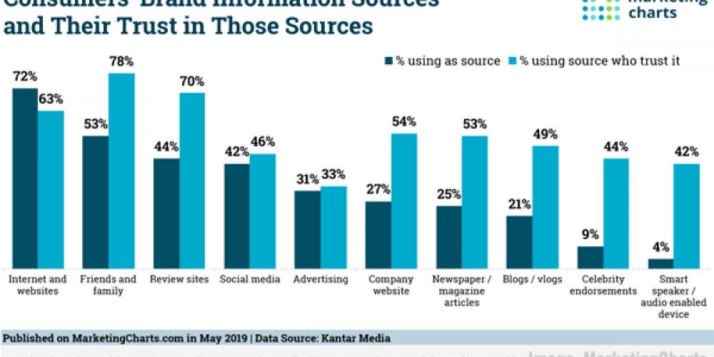Digital Marketing News: Brand Trust, B2B Content, LinkedIn's Rising Engagement, Digital Video Ad Spend Growth, & More