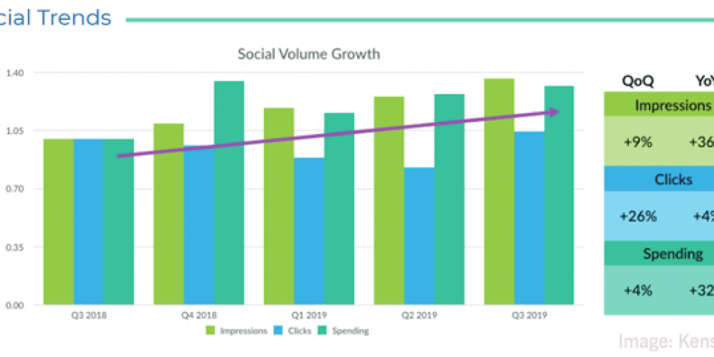 Digital Marketing News: Google Gets Adaptive Banners, LinkedIn Engagement Climbs, Mixed Mobile Reality Grows, & Forrester's New B2B Predictions