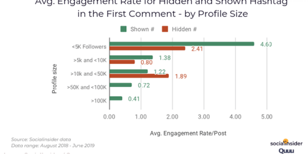 Digital Marketing News: Facebook Like Counts & YouTube Subscriber Numbers Undergo Changes, Gartner's New Hype Cycle Study & More