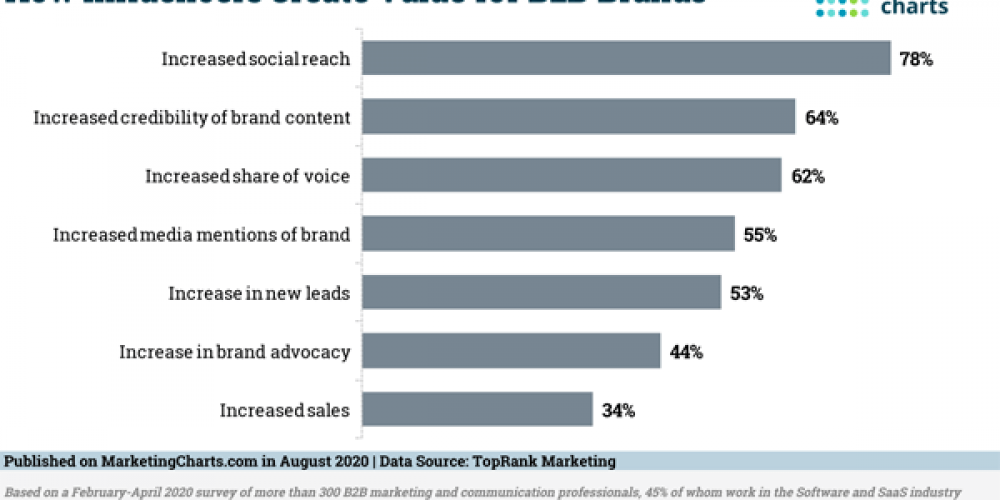 B2B Marketing News: Top B2B Brand-Building Challenges, Online Engagement Gets Just 2 Seconds, Facebook's New Paid Event Options, & Google's Shared Ad Budgeting