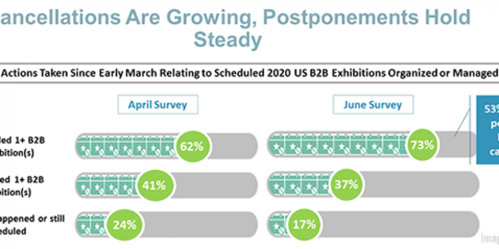 B2B Marketing News: How B2B Events Are Changing, Consumers Switch Brands During Pandemic, & New B2B Micro-Segmentation Data