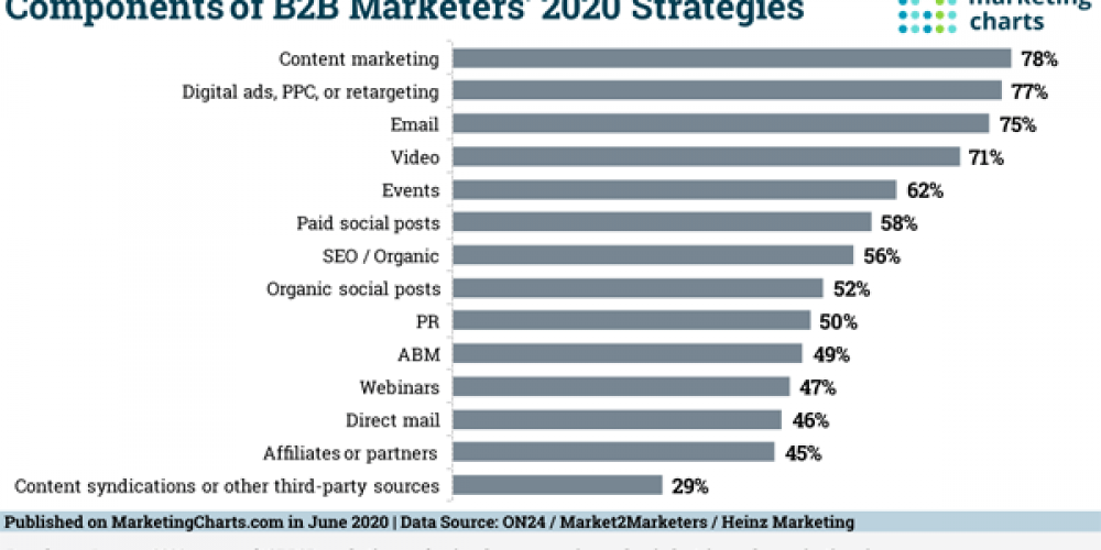 B2B Marketing News: Top B2B Strategies, 2021 Ad Market Recovery Forecast, Brands Spending More on Social, Facebook's Giphy Buy Under Review