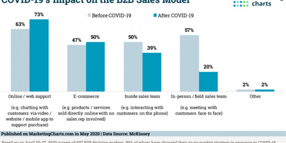 B2B Marketing News: Changing B2B Sales Models, LinkedIn Adds Polls, Social Media Engagement Data, & Twitter's Scheduled Tweets