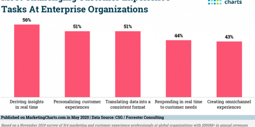 B2B Marketing News: Top Enterprise Firm Challenges, What B2B Buyers Want, Mobile Ad-Buy Shift, & LinkedIn's Content Trends