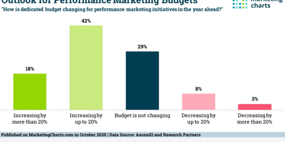 B2B Marketing News: B2B Marketers Face Rising Content Demands, Google's Mobile Voice Assistant, Performance Marketing Budgets Grow, & The Hyper-Relevant Ad Balancing Act