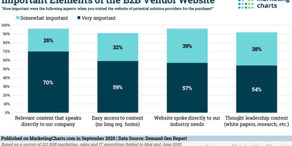 B2B Marketing News: Rising B2B Ad Spend, Enterprise Chatbot Usage Doubles, B2B's Purpose Gap, & New Tools From Google & Facebook