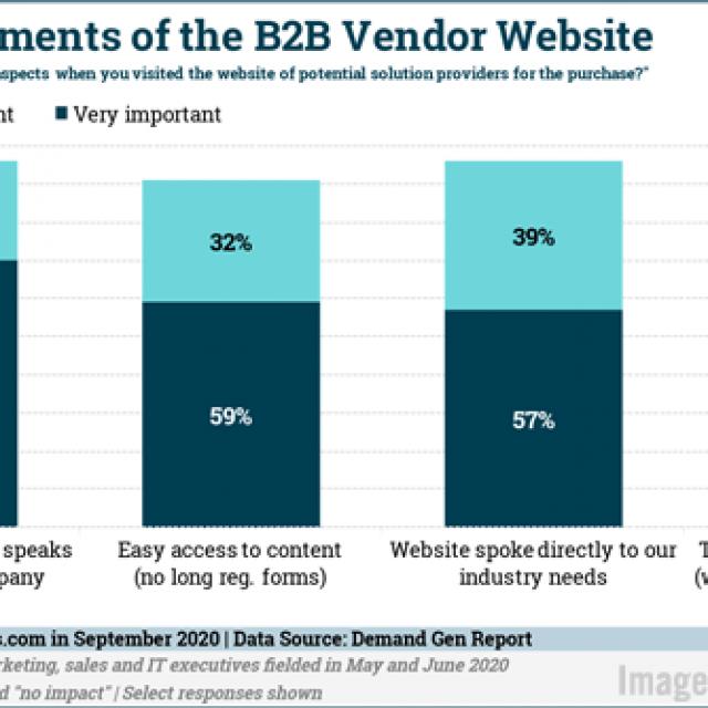 B2B Marketing News: Rising B2B Ad Spend, Enterprise Chatbot Usage Doubles, B2B's Purpose Gap, & New Tools From Google & Facebook