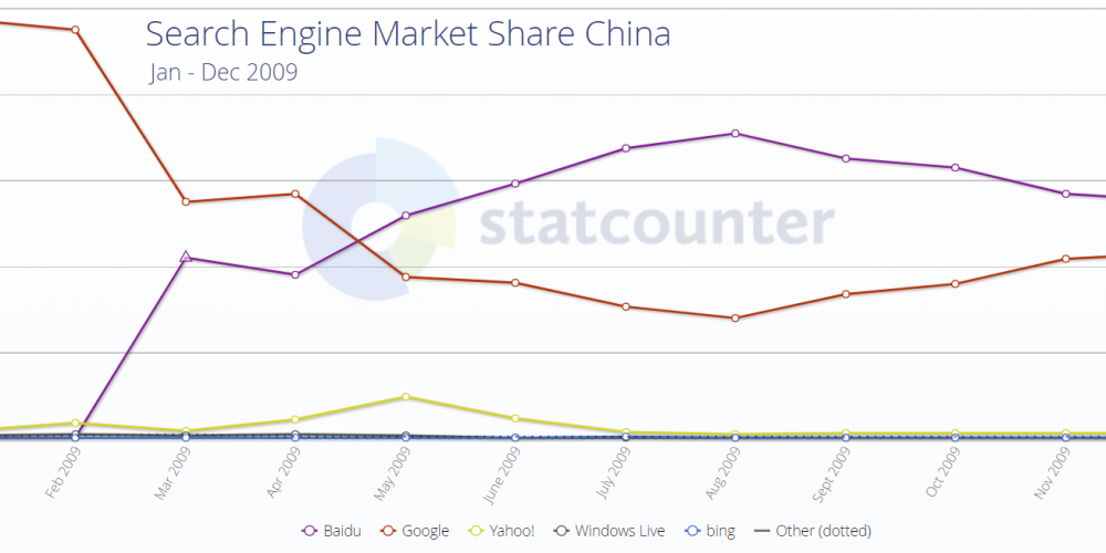 China Still Censoring Google, Now Globally